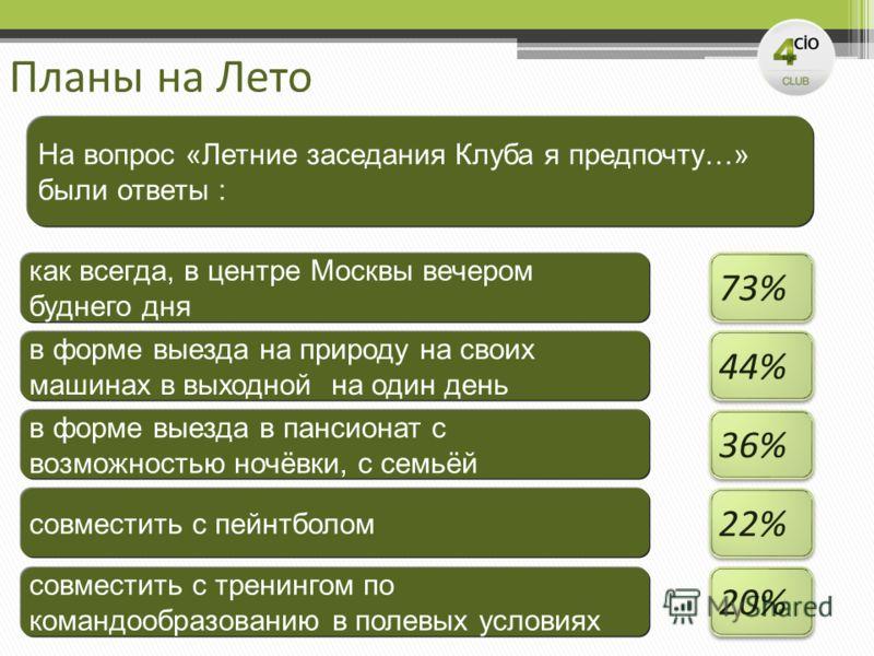 Планы на Лето На вопрос «Летние заседания Клуба я предпочту…» были ответы : как всегда, в центре Москвы вечером буднего дня 73% в форме выезда на природу на своих машинах в выходной на один день 44% в форме выезда в пансионат с возможностью ночёвки,