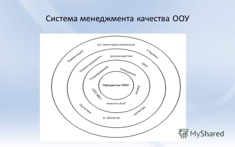 Система менеджмента качества ООУ