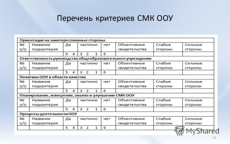 Перечень критериев СМК ООУ 14