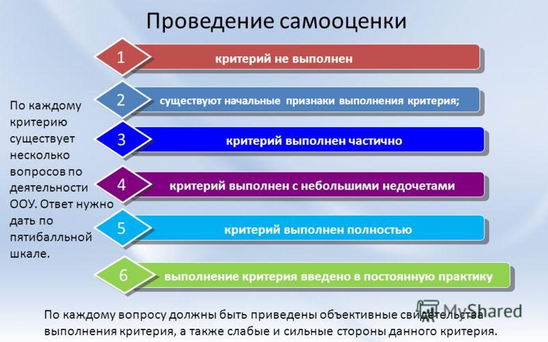 Проведение самооценки критерий не выполнен 1 существуют начальные признаки выполнения критерия; 2 критерий выполнен частично 3 критерий выполнен с небольшими недочетами 4 критерий выполнен полностью 5 выполнение критерия введено в постоянную практику