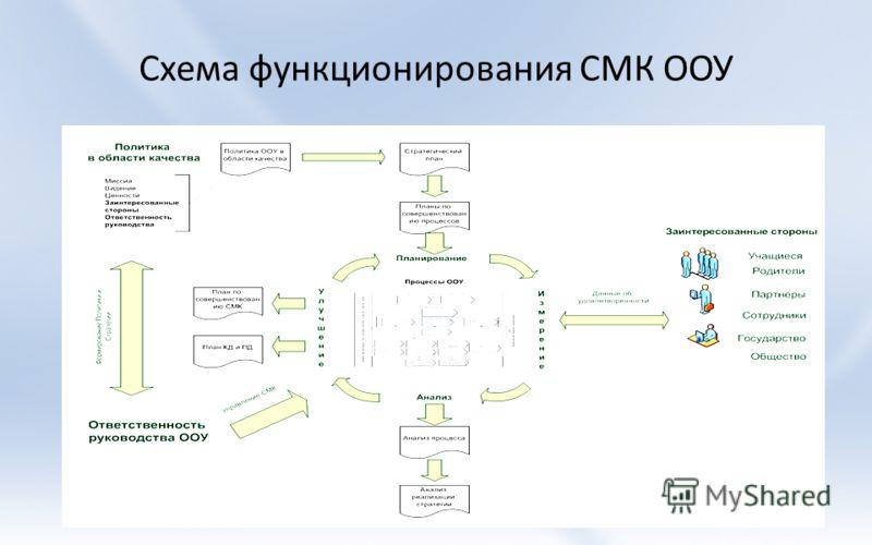 Схема функционирования СМК ООУ 16