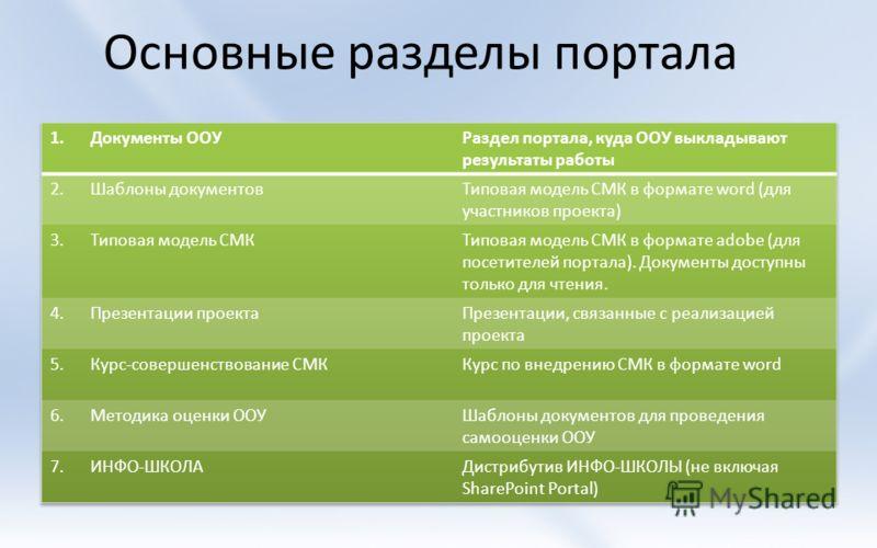 Основные разделы портала