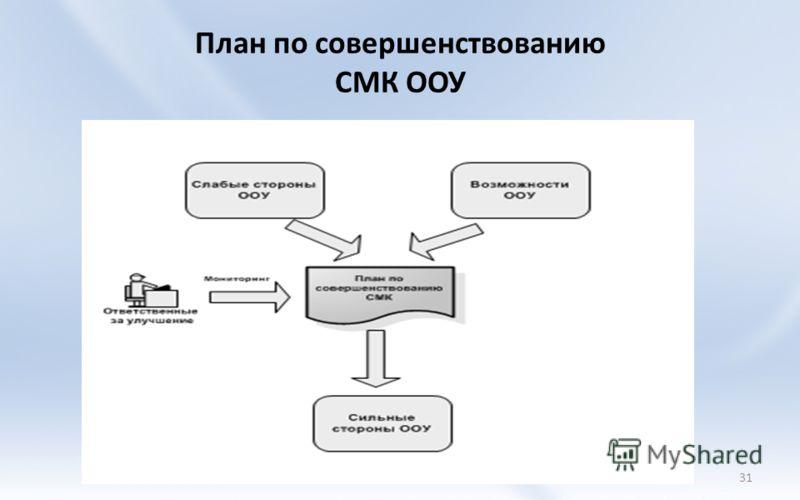 План по совершенствованию СМК ООУ 31