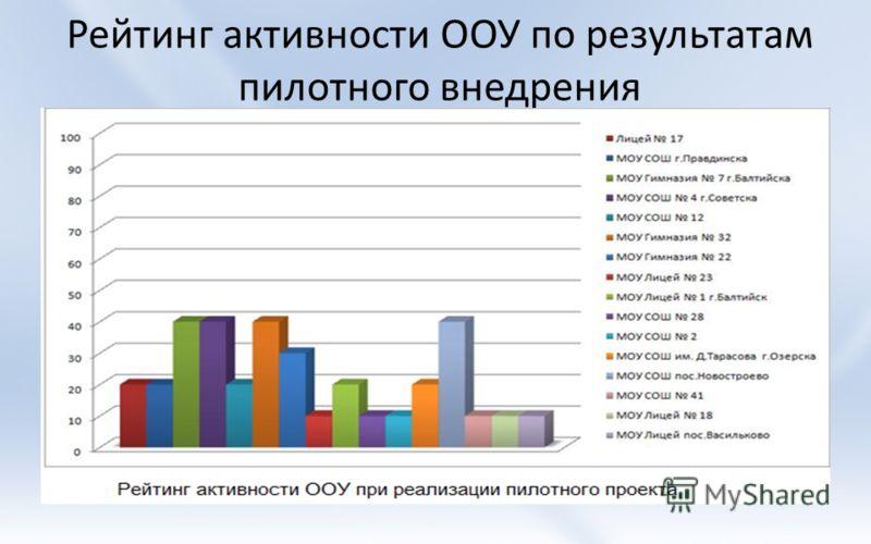 Рейтинг активности ООУ по результатам пилотного внедрения