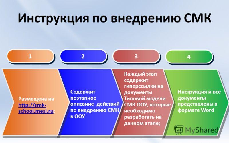 Инструкция по внедрению СМК 4 4 1 1 2 2 3 3 Размещена на http://smk- school.mesi.ru; http://smk- school.mesi.ru Содержит поэтапное описание действий по внедрению СМК в ООУ Каждый этап содержит гиперссылки на документы Типовой модели СМК ООУ, которые