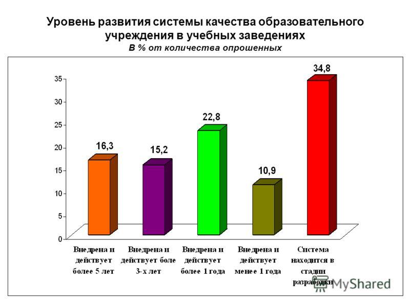 14 Уровень развития системы качества образовательного учреждения в учебных заведениях В % от количества опрошенных