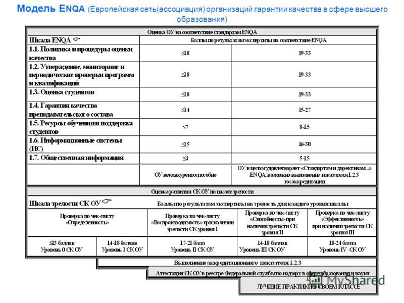 Модель Е NQA (Европейская сеть(ассоциация) организаций гарантии качества в сфере высшего образования)