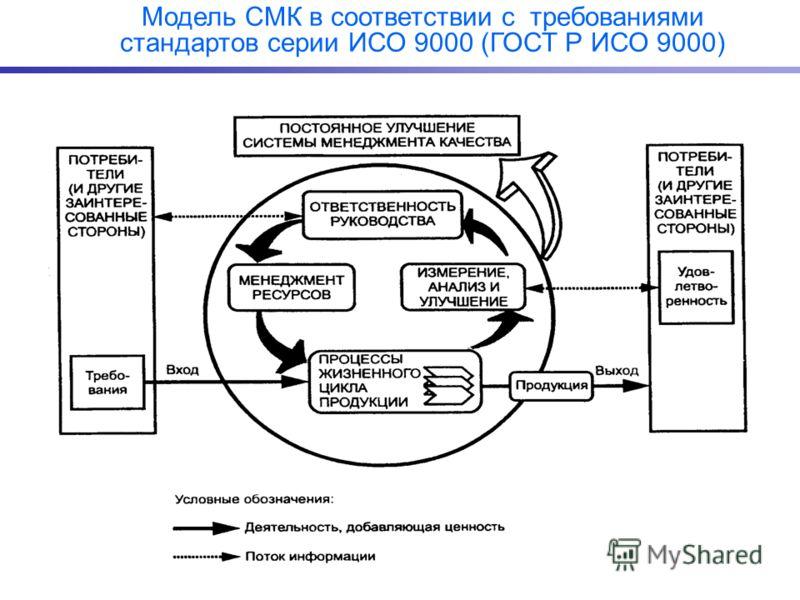 Модель СМК в соответствии с требованиями стандартов серии ИСО 9000 (ГОСТ Р ИСО 9000)