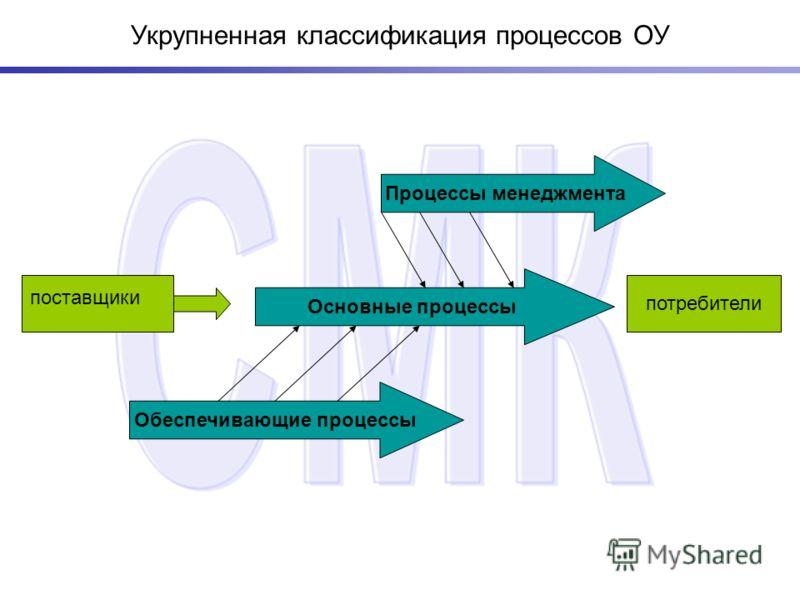 Укрупненная классификация процессов ОУ потребители Процессы менеджмента Основные процессы Обеспечивающие процессы поставщики