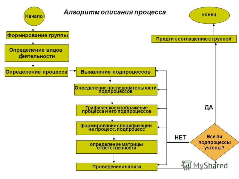 Алгоритм описания процесса Начало Формирование группы Определение видов деятельности Определение процесса Определение последовательности подпроцессов Выявление подпроцессов Графическое изображение процесса и его подпроцессов формирование спецификации