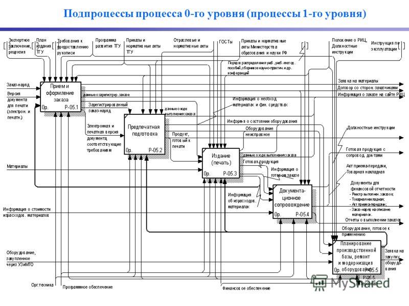 Подпроцессы процесса 0-го уровня (процессы 1-го уровня)