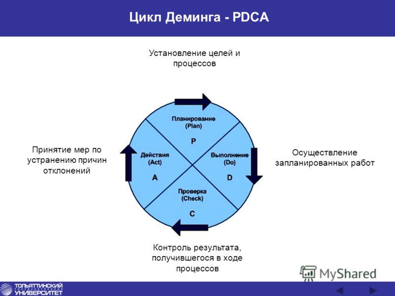 Цикл Деминга - PDCA Установление целей и процессов Осуществление запланированных работ Контроль результата, получившегося в ходе процессов Принятие мер по устранению причин отклонений