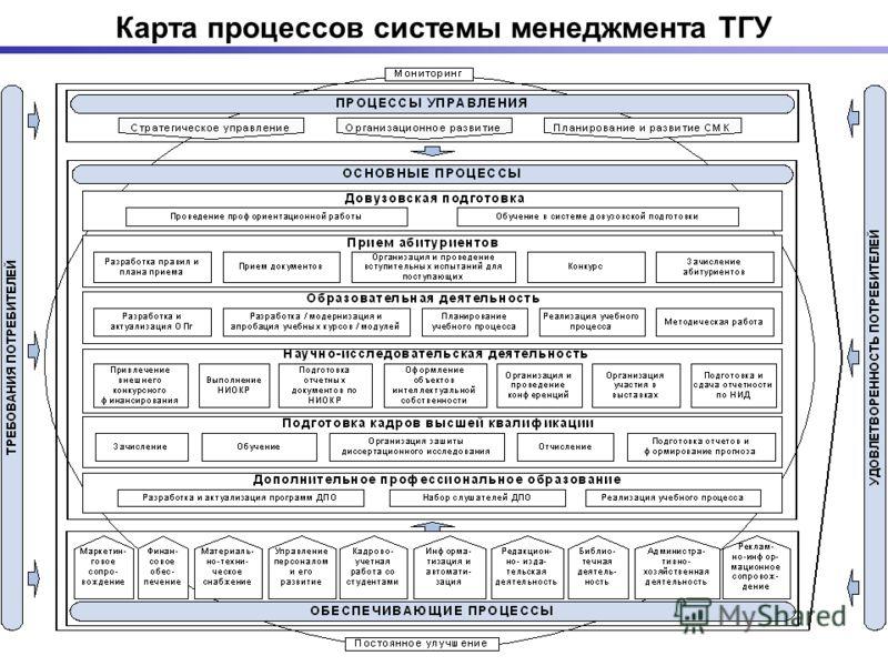 Карта процессов системы менеджмента ТГУ