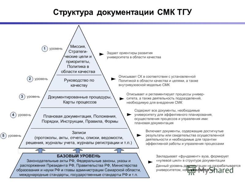 Структура документации СМК ТГУ