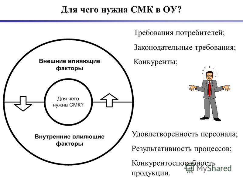 Для чего нужна СМК в ОУ? Требования потребителей; Законодательные требования; Конкуренты; Удовлетворенность персонала; Результативность процессов; Конкурентоспособность продукции.