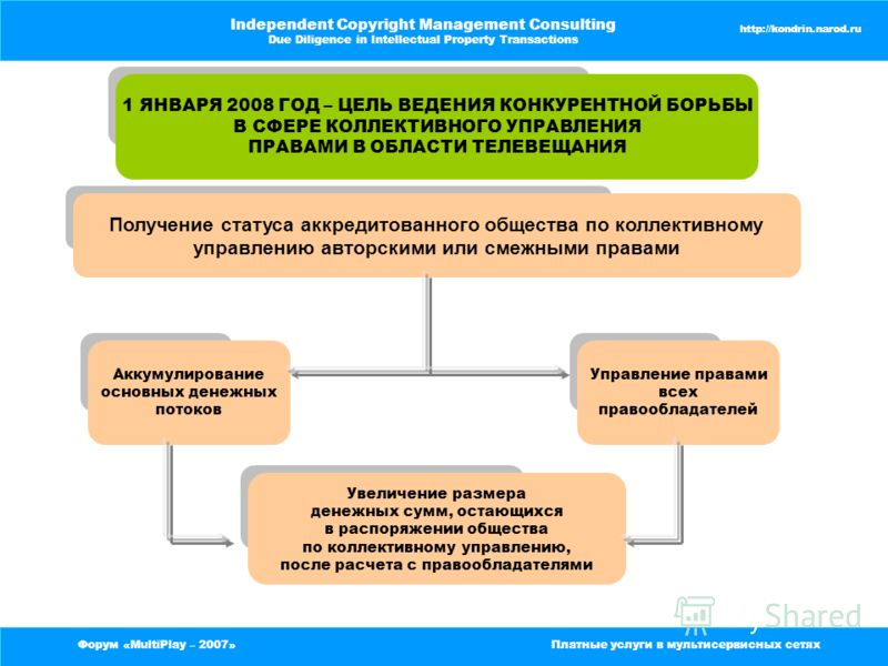 Форум «MultiPlay – 2007»Платные услуги в мультисервисных сетях Independent Copyright Management Consulting Due Diligence in Intellectual Property Transactions http://kondrin.narod.ru Форум «MultiPlay – 2007»Платные услуги в мультисервисных сетях Inde
