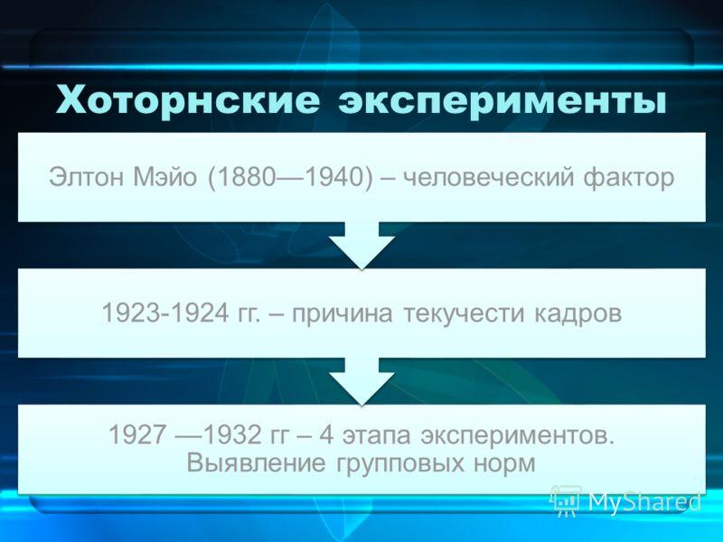 Хоторнские эксперименты 1927 1932 гг – 4 этапа экспериментов. Выявление групповых норм 1923-1924 гг. – причина текучести кадров Элтон Мэйо (18801940) – человеческий фактор