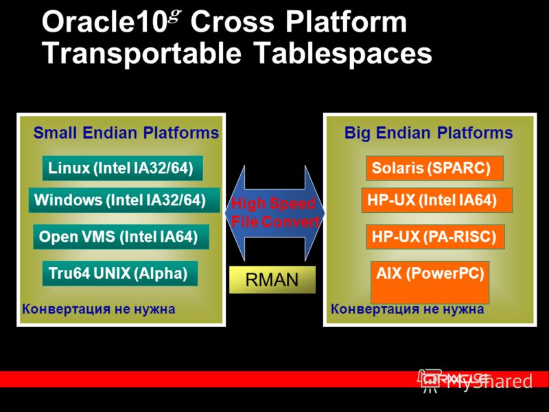 Oracle10 g Cross Platform Transportable Tablespaces Solaris (SPARC) Open VMS (Intel IA64) Windows (Intel IA32/64) Linux (Intel IA32/64) AIX (PowerPC) HP-UX (PA-RISC) Tru64 UNIX (Alpha) HP-UX (Intel IA64) Small Endian PlatformsBig Endian Platforms Кон