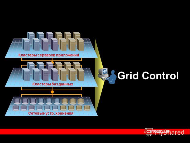 Grid Control Кластеры серверов приложений Кластеры баз данных Сетевые устр. хранения