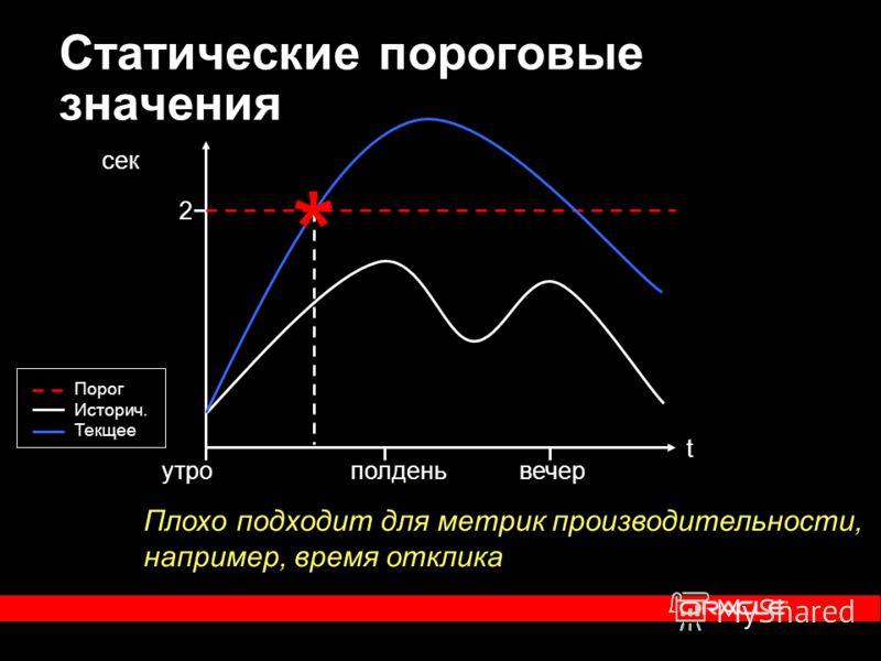 Статические пороговые значения Плохо подходит для метрик производительности, например, время отклика * Порог Историч. Текщее 2 сек t утрополденьвечер