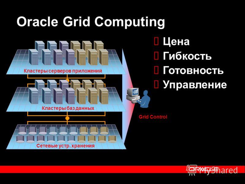 Oracle Grid Computing Кластеры серверов приложений Кластеры баз данных Сетевые устр. хранения Цена Гибкость Готовность Управление Grid Control