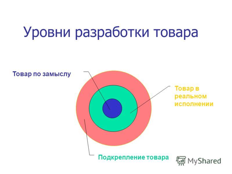 Подкрепление товара Товар в реальном исполнении Товар по замыслу Уровни разработки товара