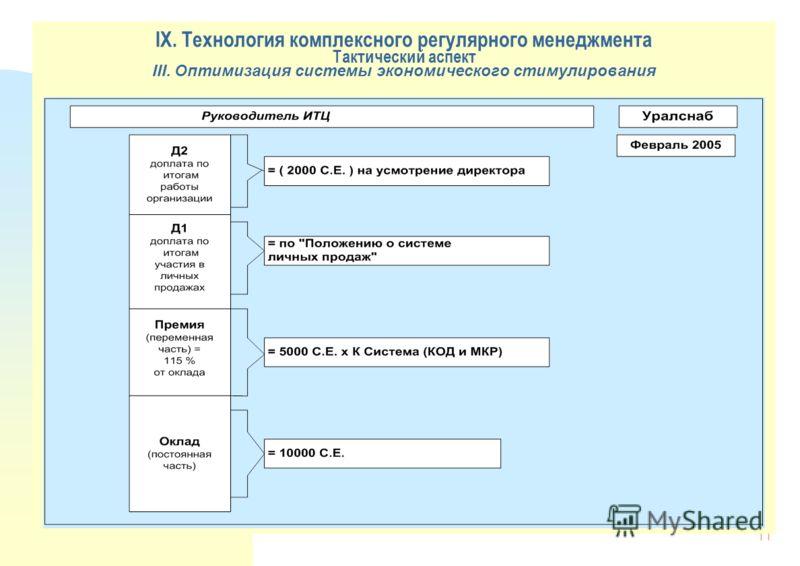 11 IX. Технология комплексного регулярного менеджмента Тактический аспект III. Оптимизация системы экономического стимулирования