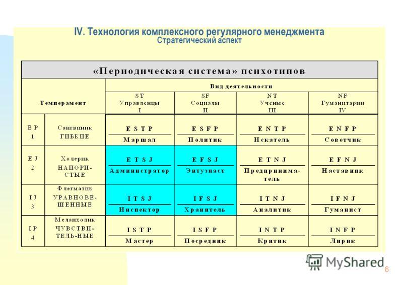 6 IV. Технология комплексного регулярного менеджмента Стратегический аспект