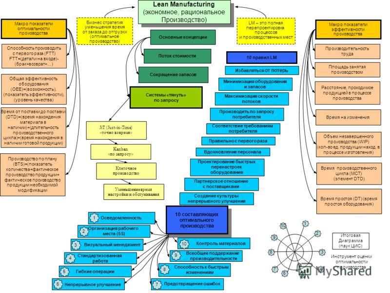 Lean Manufacturing (экономное, рациональное Производство) Lean Manufacturing (экономное, рациональное Производство) LM – это полная перепроектировка процессов и производственных мест Бизнес стратегия уменьшения время от заказа до отгрузки (оптимально