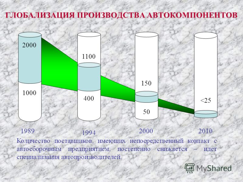 1989 1994 20002010 2000 1000 1100 400 150