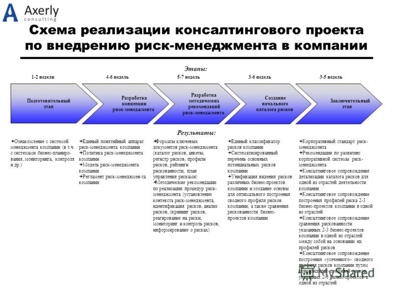 Схема реализации консалтингового проекта по внедрению риск-менеджмента в компании Подготовительный этап Ознакомление с системой менеджмента компании (в т.ч. с системами бизнес-планиро- вания, мониторинга, контроля и др.) Разработка концепции риск-мен