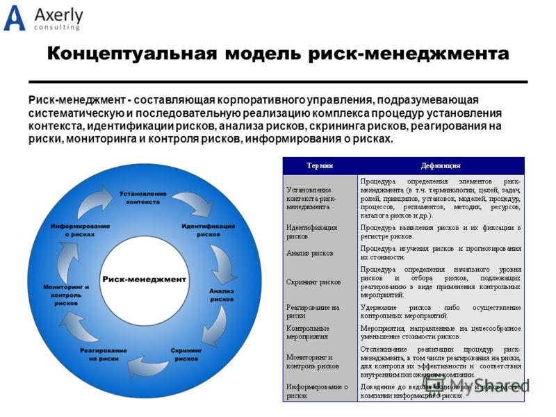 Концептуальная модель риск-менеджмента Риск-менеджмент - составляющая корпоративного управления, подразумевающая систематическую и последовательную реализацию комплекса процедур установления контекста, идентификации рисков, анализа рисков, скрининга