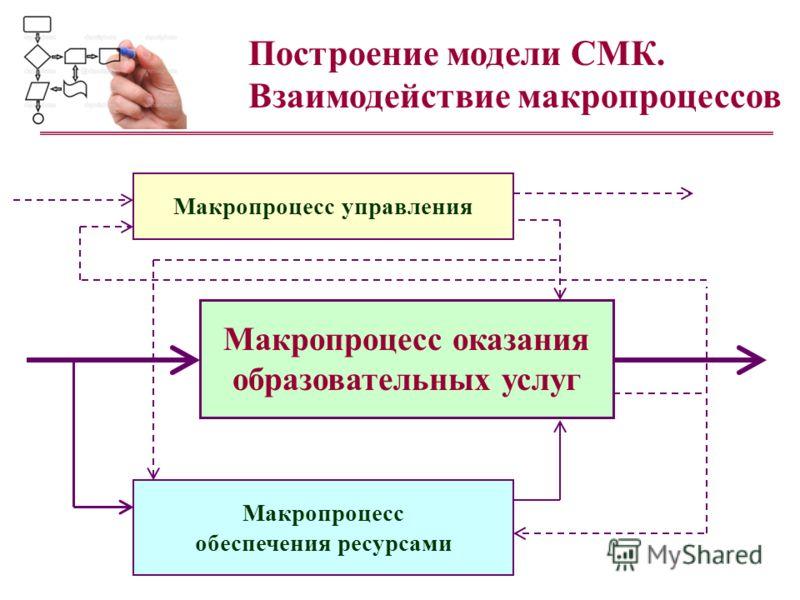 Макропроцесс оказания образовательных услуг Макропроцесс обеспечения ресурсами Макропроцесс управления Построение модели СМК. Взаимодействие макропроцессов