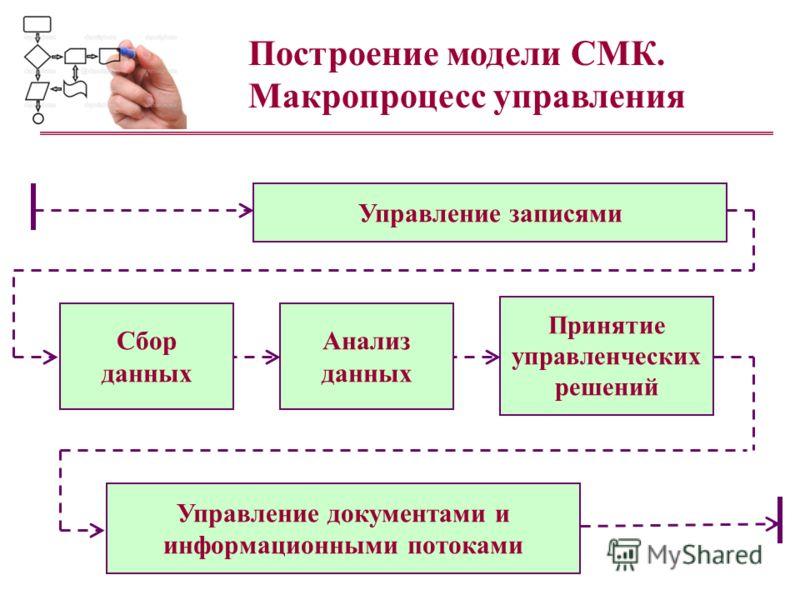 Построение модели СМК. Макропроцесс управления Принятие управленческих решений Анализ данных Управление записями Управление документами и информационными потоками Сбор данных