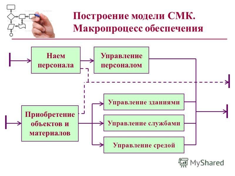 Построение модели СМК. Макропроцесс обеспечения Управление зданиями Наем персонала Приобретение объектов и материалов Управление персоналом Управление службами Управление средой