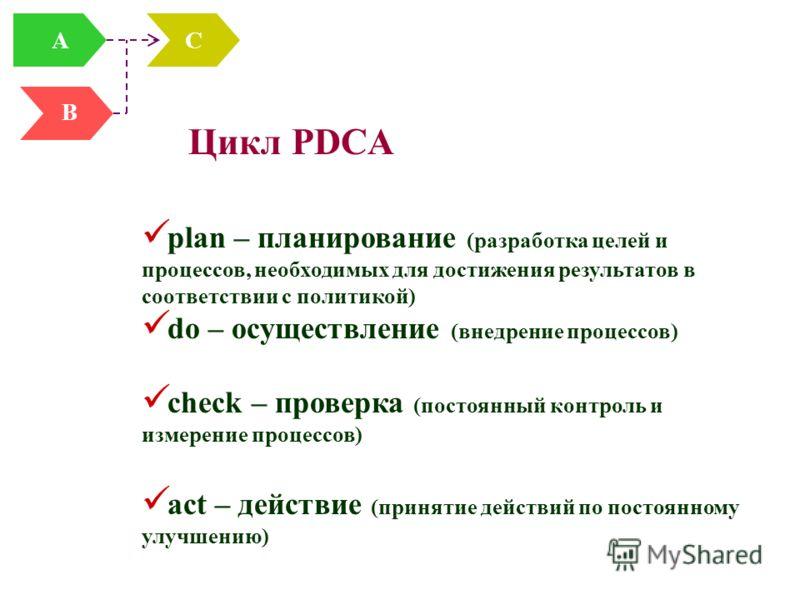 Цикл PDCA plan – планирование (разработка целей и процессов, необходимых для достижения результатов в соответствии с политикой) do – осуществление (внедрение процессов) check – проверка (постоянный контроль и измерение процессов) act – действие (прин