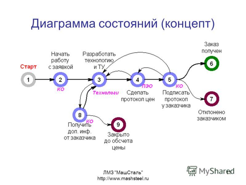 ЛМЗ МашСталь http://www.mashsteel.ru 11 Диаграмма состояний (концепт)