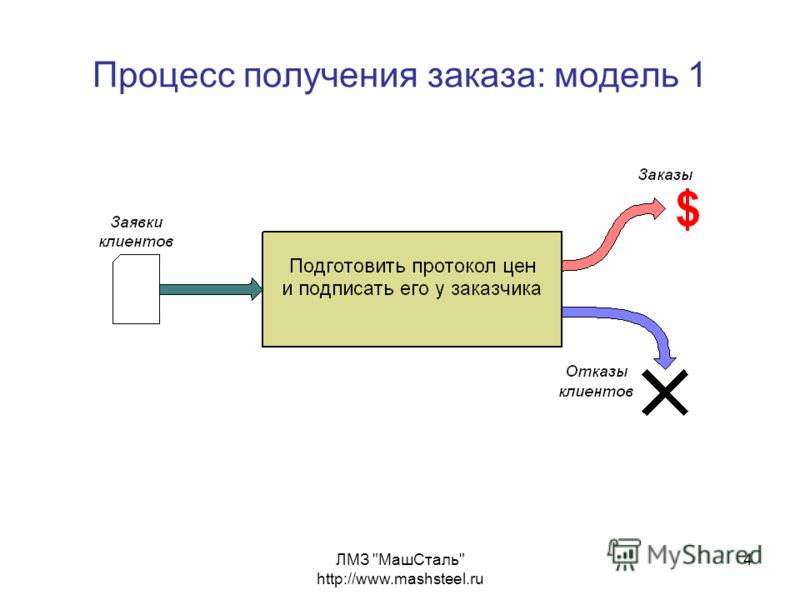 ЛМЗ МашСталь http://www.mashsteel.ru 4 Процесс получения заказа: модель 1