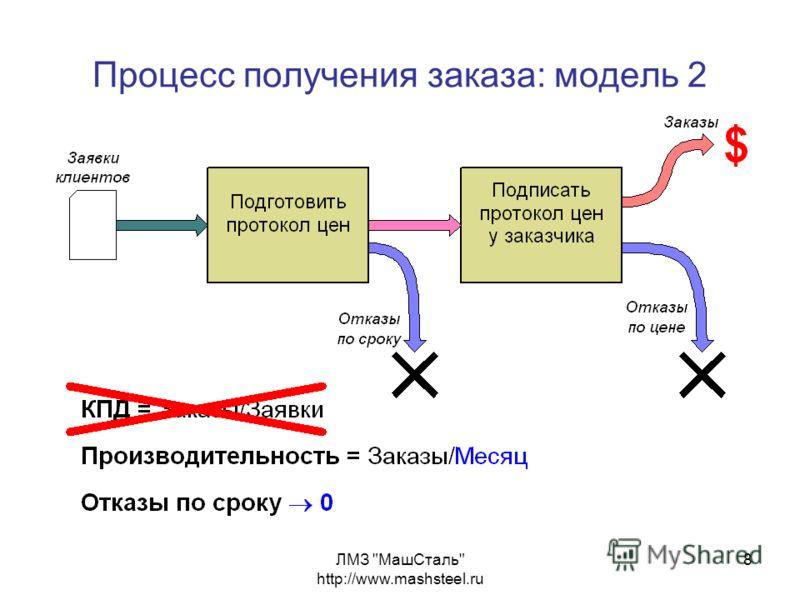 ЛМЗ МашСталь http://www.mashsteel.ru 8 Процесс получения заказа: модель 2