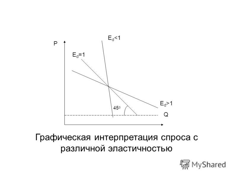 E d =1 E d 1 45 0 P Q Графическая интерпретация спроса с различной эластичностью