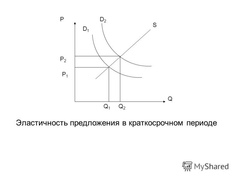Эластичность предложения в краткосрочном периоде P P2P2 P1P1 D1D1 D2D2 Q S Q1Q1 Q2Q2