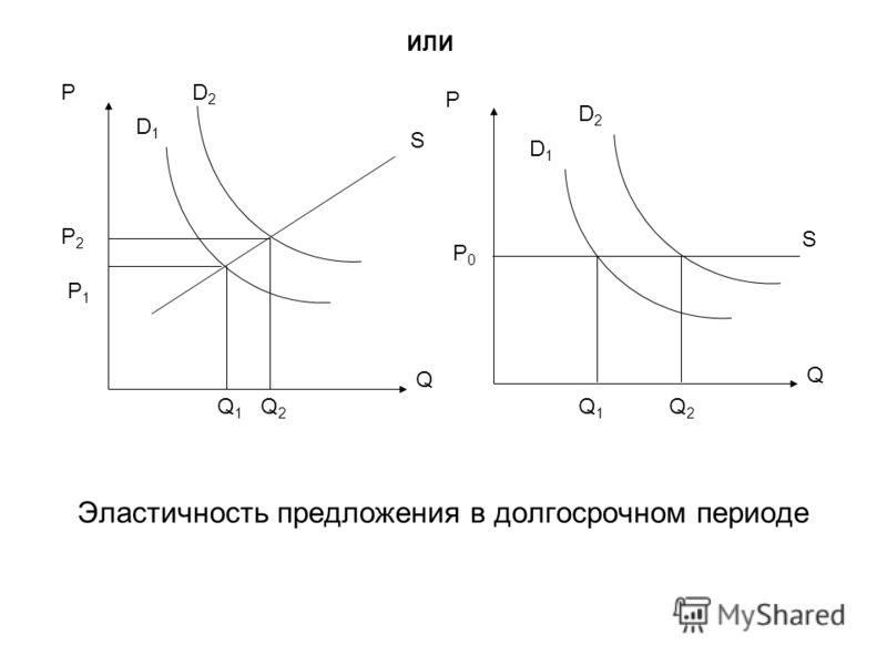 Эластичность предложения в долгосрочном периоде P P2P2 P1P1 D1D1 D2D2 Q S Q1Q1 Q2Q2 P0P0 P D1D1 D2D2 Q S Q1Q1 Q2Q2 ИЛИ