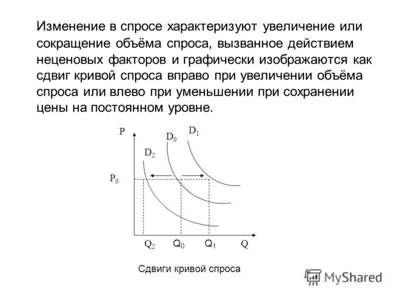 Изменение в спросе характеризуют увеличение или сокращение объёма спроса, вызванное действием неценовых факторов и графически изображаются как сдвиг кривой спроса вправо при увеличении объёма спроса или влево при уменьшении при сохранении цены на пос