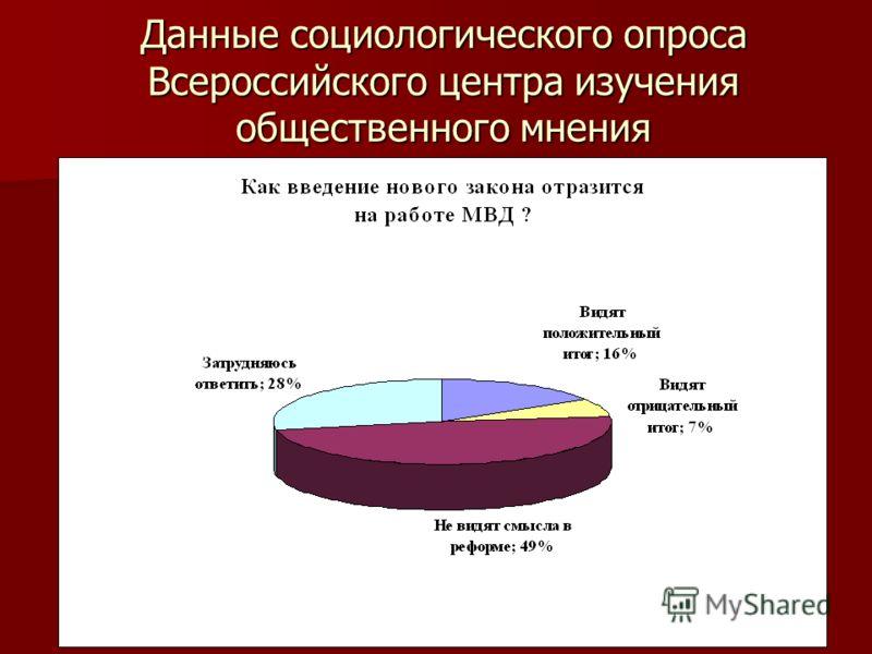 Данные социологического опроса Всероссийского центра изучения общественного мнения
