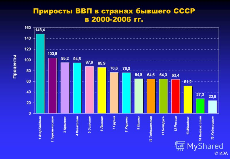 © ИЭА Приросты ВВП в странах бывшего СССР в 2000-2006 гг.