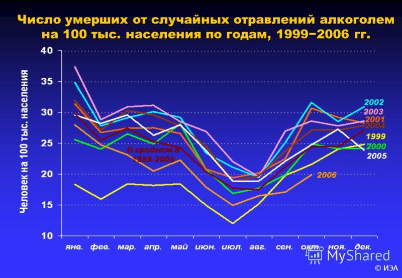 © ИЭА Число умерших от случайных отравлений алкоголем на 100 тыс. населения по годам, 19992006 гг.