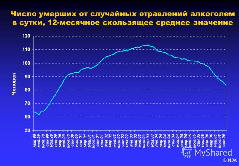 © ИЭА Число умерших от случайных отравлений алкоголем в сутки, 12-месячное скользящее среднее значение