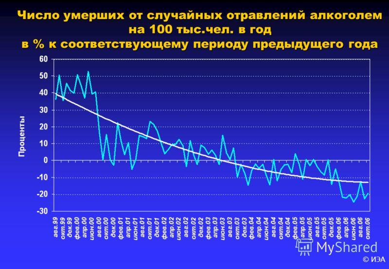 © ИЭА Число умерших от случайных отравлений алкоголем на 100 тыс.чел. в год в % к соответствующему периоду предыдущего года