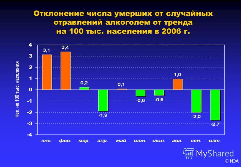© ИЭА Отклонение числа умерших от случайных отравлений алкоголем от тренда на 100 тыс. населения в 2006 г.