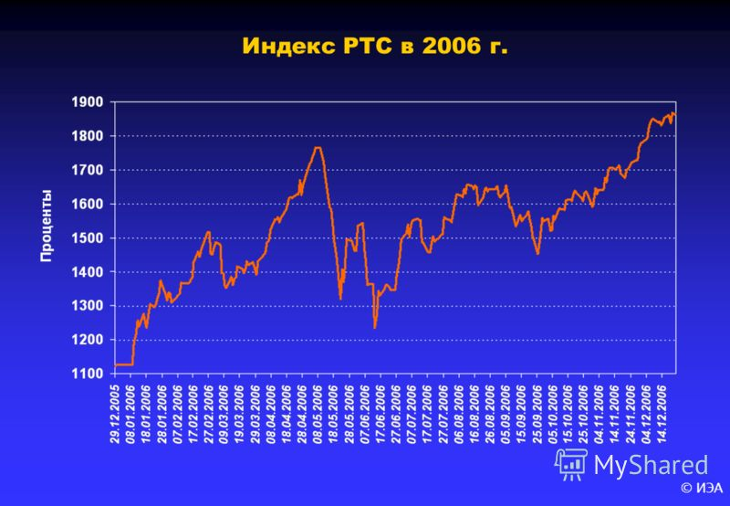 © ИЭА Индекс РТС в 2006 г.